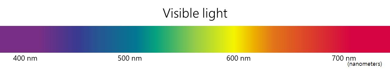 Visible light range in nanometers