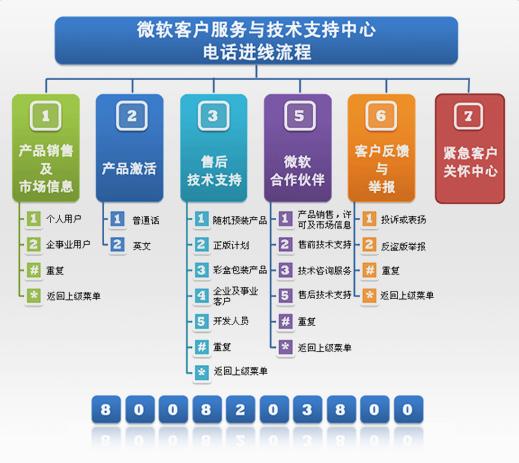 zh_cn_contact_chart