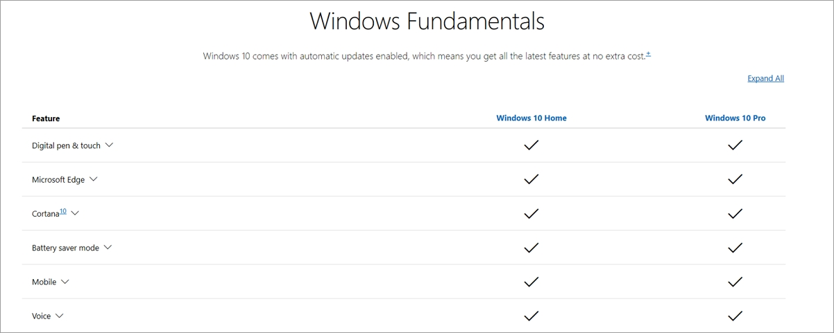 Table comparing Windows 10 Home and Pro fundamentals