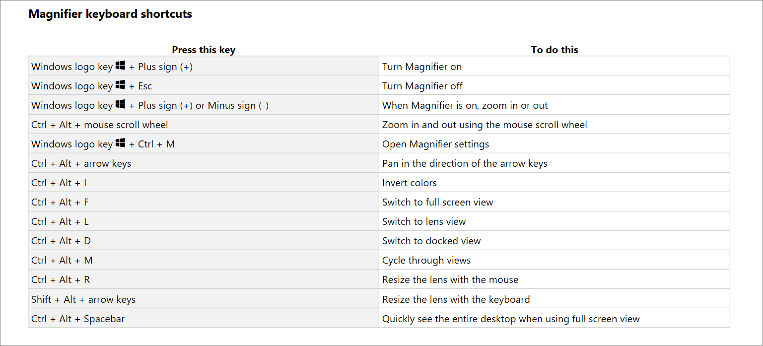 A table list of Magnifier keyboard shortcuts