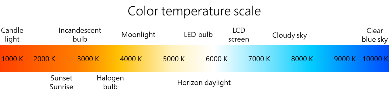 Color temperature scale from candle light to clear blue sky